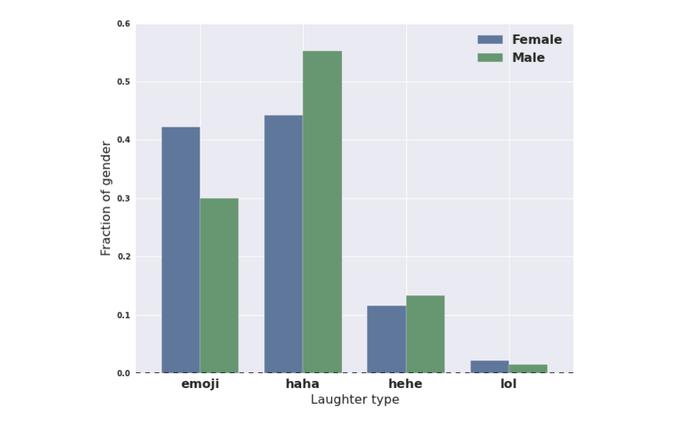 Estudo no Facebook revela como homens e mulheres riem na rede social (Foto: Reprodução/Facebook)