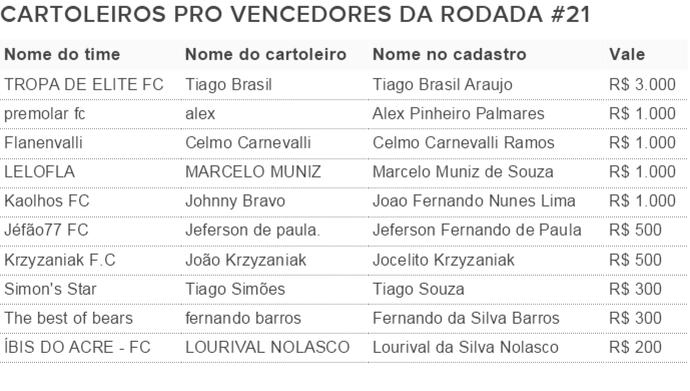 Vencedores Cartola Pro 21 (Foto: Futdados)