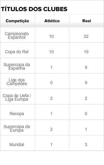 Títulos Atlético de Madrid Real Madrid (Foto: Arte Esporte)