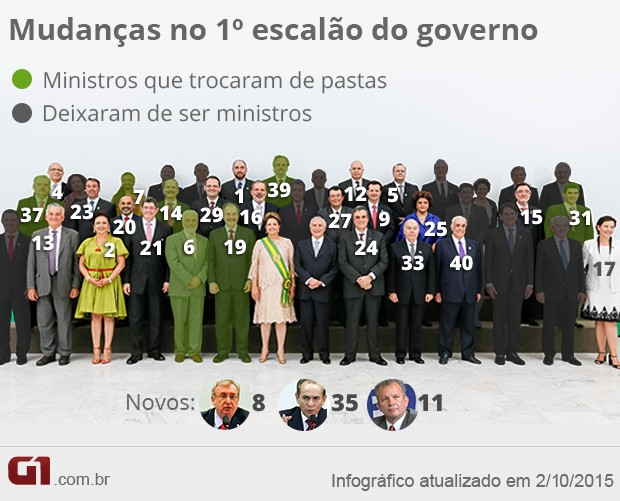 Novos ministros - reforma ministerial de Dilma - 2º mandato - VALE ESTE (Foto: Arte/G1)