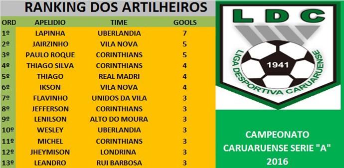 Artilharia Série A da Liga Desportiva Caruaruense (Foto: Divulgação/LDC)
