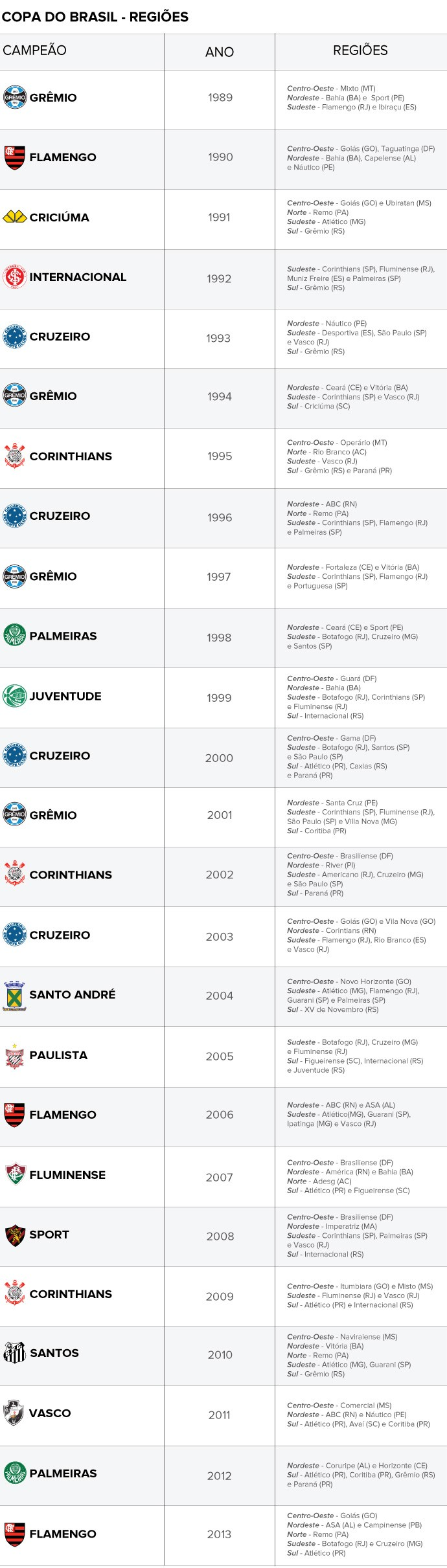 INFO - tabela copa do brasil campeões regiões