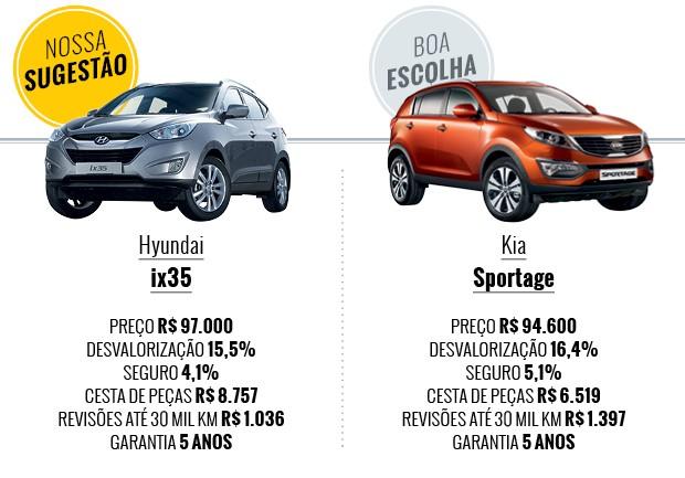 Que carro eu compro: Hyundai ix35 x Kia Sportage (Foto: Autoesporte)