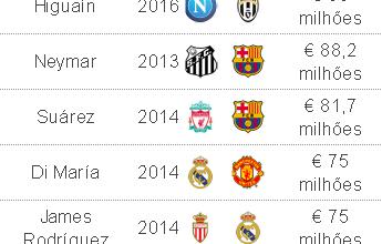 Juventus anuncia Higuaín, que passa a ser o terceiro mais caro da história