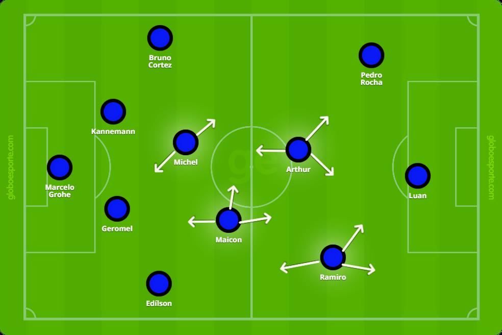 Imagem mostra posicionamento e movimentação dos quatro