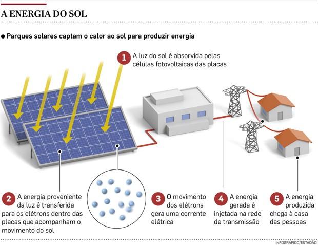 energia solar (Foto: Reprodução)