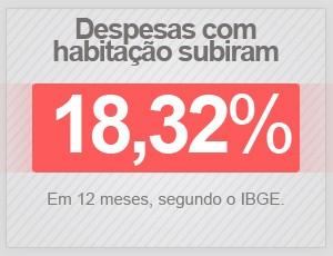 Despesas com habitação subiram 18,32% em 12 meses, segundo o IBGE (Foto: G1)