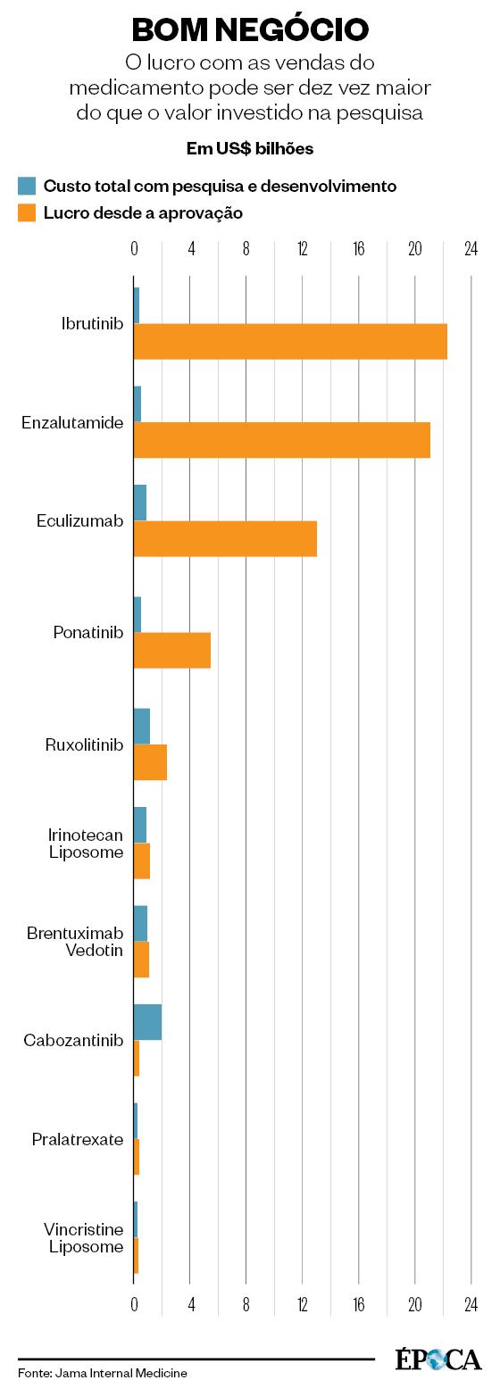O lucro com as vendas do medicamento pode ser dez vez maior do que o valor investido na pesquisa (Foto: Epoca)