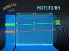 Lacerda tem 49% e Patrus, 31%, em Belo Horizonte, aponta Datafolha