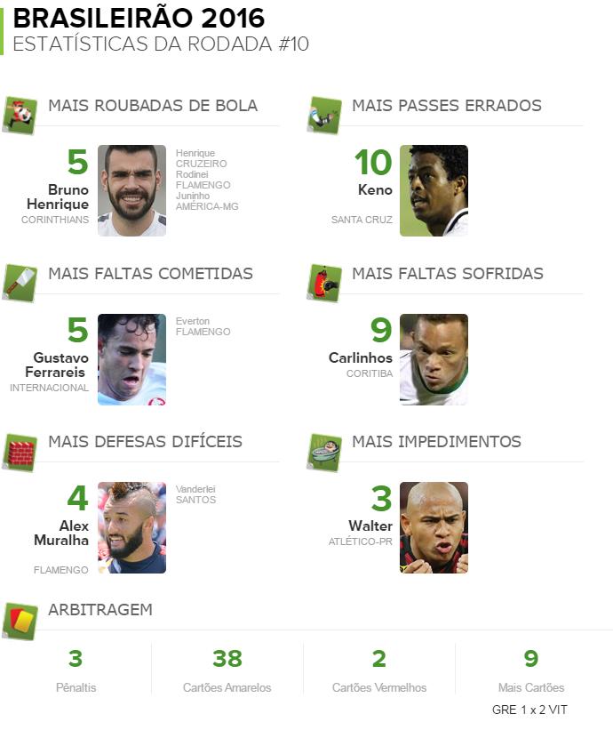 Estatísticas da rodada 10 (Foto: GloboEsporte.com)