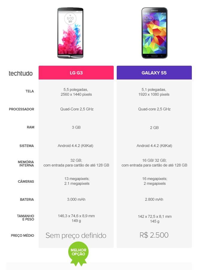 Tabela comparativa de especificações entre LG G3 e Galaxy S5 (Foto: Arte/TechTudo)