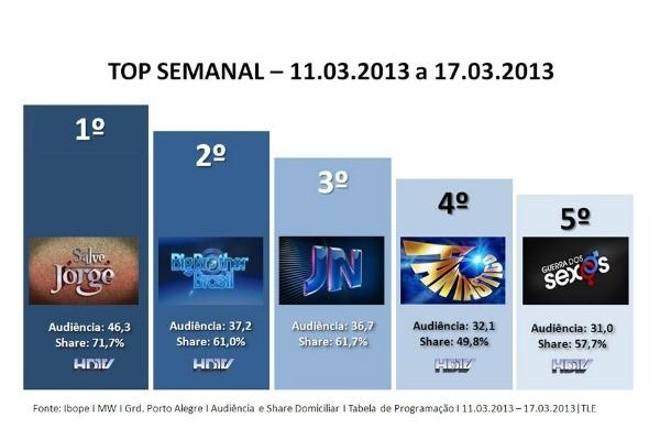 Top semanal da RBS TV de 11 a 17 de março (Foto: Divulgação/ RBS TV)