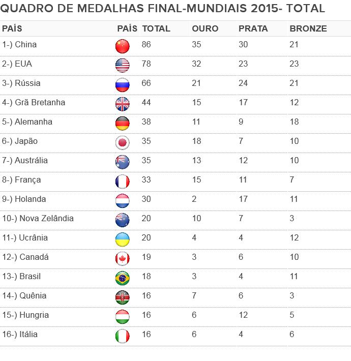 Quadro final- Mundiais olímpicos de 2015 - final