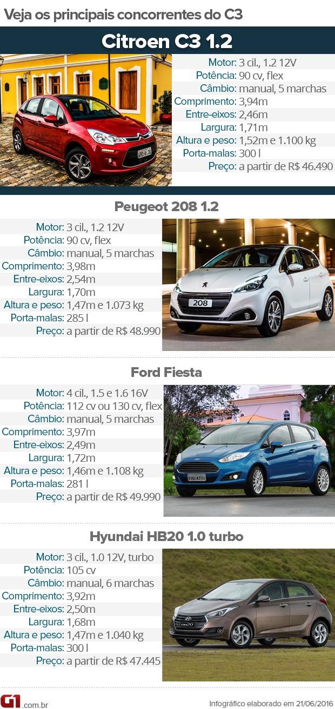 Veja principais concorrentes do Citroën C3 1.2 (Foto: Divulgação)