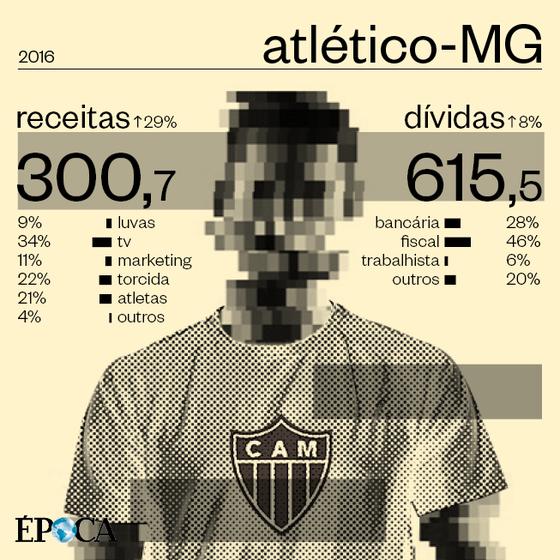 As finanças do Atlético-MG em 2016 (Foto: ÉPOCA)