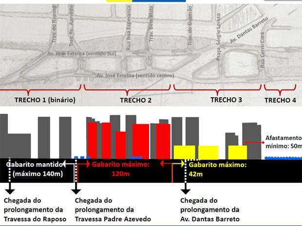 Em cinza, representação do projeto original; em vermelho e amarelo, o gabarito máximo permitido em cada área, conforme as novas diretrizes; somente na primeira parte, mais à esquerda, altura não foi modificada (Foto: Reprodução / PCR)