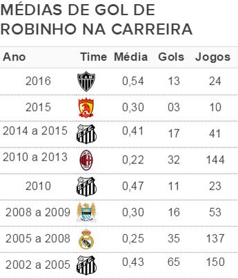 Média de gols de Robinho durante a carreira (Foto: GloboEsporte.com)