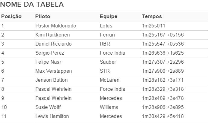 Tabela de tempos Barcelona testes da pré-temporada Dia 1 (Foto: Divulgação)