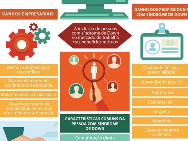 Pesquisa sobre os deficientes mentais no mercado de trabalho (Foto: Divulgação/ McKinsey)