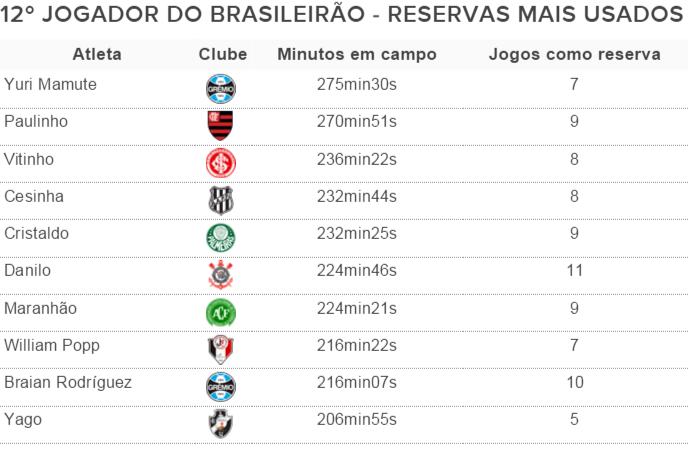 12º jogador do brasileirão (Foto: GloboEsporte.com)