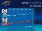 Paes tem 67% dos votos válidos e Freixo, 27%, diz Ibope no Rio
