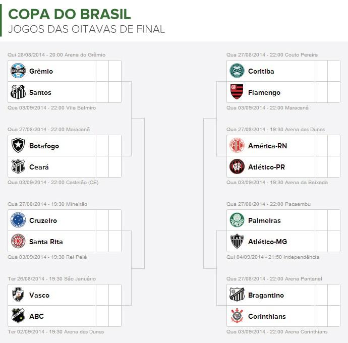 Info TABELA COPA DO BRASIL - oitavas de final (Foto: Infoesporte)