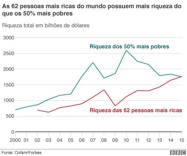 1% da população global detém mesma riqueza dos 99% restantes, diz estudo (Foto: BBC)