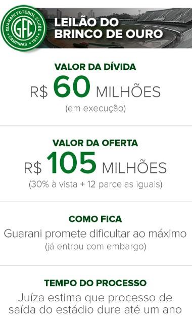 Info SITUAÇÃO do GUARANI - Brinco de Ouro (Foto: infoesporte)