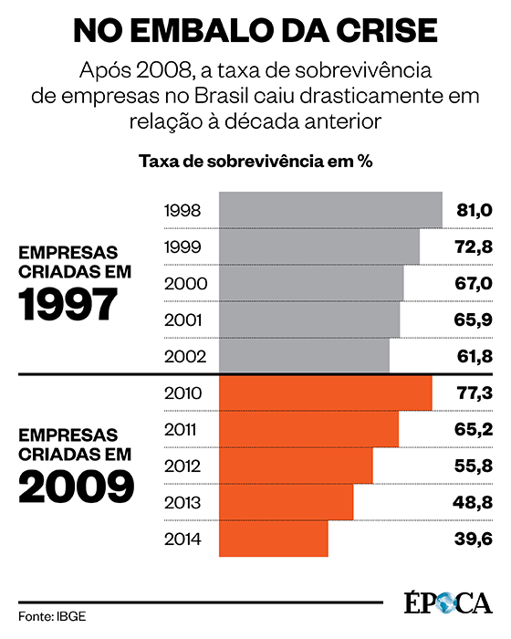 Taxa de sobrevivência de empresas (Foto: Época )