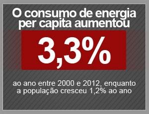 Energia (Foto: Editoria de Arte/G1)
