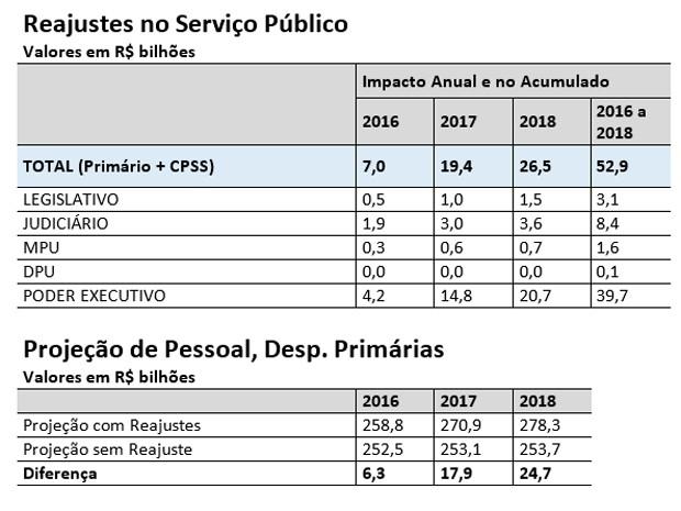 Impacto do reajuste dos servidores públicos (Foto: Ministério do Planejamento)