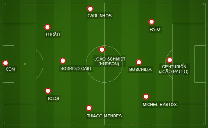 Provável São Paulo para pegar o Cruzeiro no Morumbi (Foto: Reprodução)