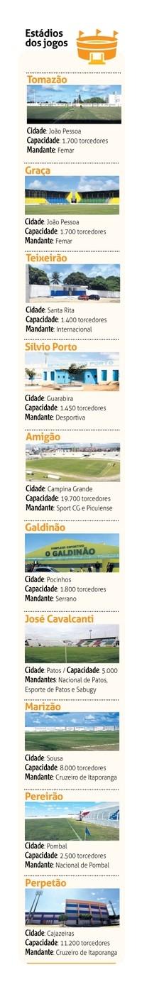 Estádios da 2ª divisão do Paraibano (Foto: Arte / Adriano Gonçalves / Jornal da Paraíba)