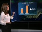Roubo de celular cresce 61% no RJ, diz Instituto de Segurança Pública