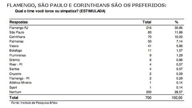 Pesquisa BRVox - Torcida Piauí (Foto: Reprodução)