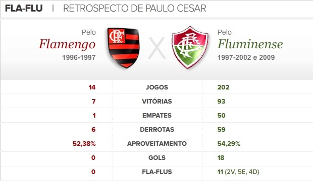 info retrospecto Paulo Cesar Fla Flu (Foto: arte esportye)