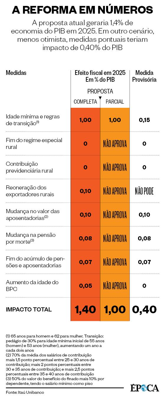 Reforma em números (Foto: ÉPOCA)