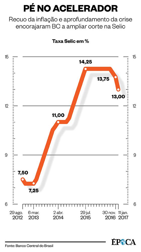 Decisão do Copom de janeiro (Foto: Infografia/ÉPOCA )