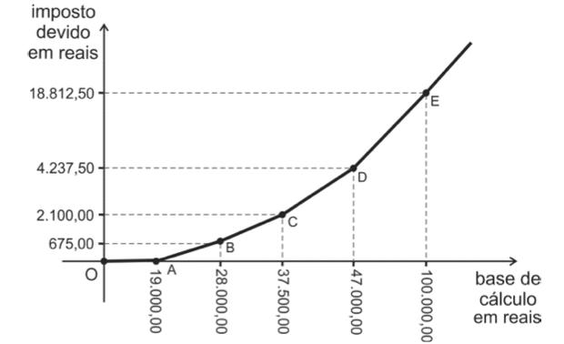 Gráfico com imposto (Foto: Reprodução/Fuvest)