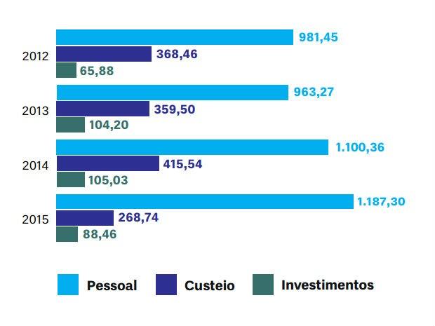 Gráfico mostra destinação orçamentária da UnB de 2011 a 2015; investimentos caíram e folha de pagamento subiu no período (Foto: Reprodução)