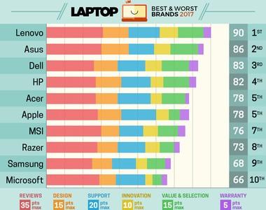 Melhores notebooks de 2016/2017 - revista Laptop (Foto: reprodução Laptop.com)