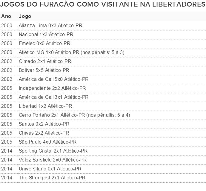 Atlético-PR Libertadores visitante (Foto: GloboEsporte.com)