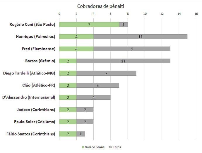 Tabela 6 - cobradores de pênalti (Foto: GloboEsporte.com)
