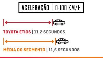 Toyota Etios Aceleração (Foto: Autoesporte)