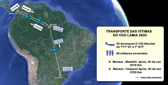 plano de voo, aviões FAB, Chapecoense (Foto: Divulgação / FAB)