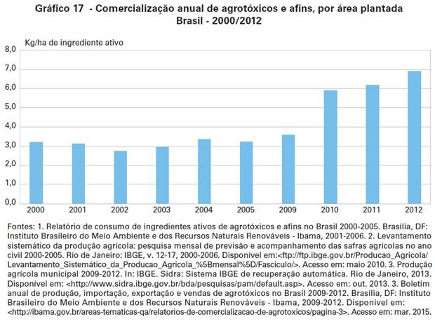 Comercialização anual de agrotóxicos e afins, por área plantada Brasil - 2000/2012 (Foto: Reprodução / IBGE)