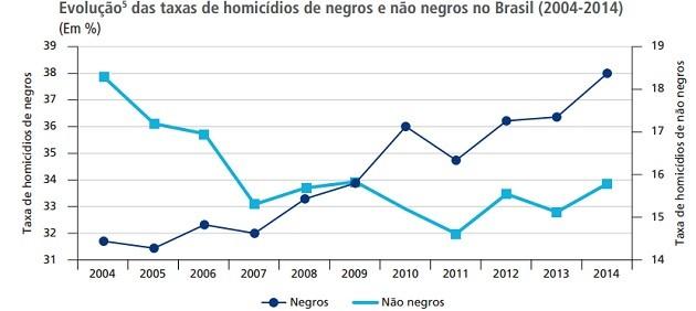 Homicídios população negra no Brasil