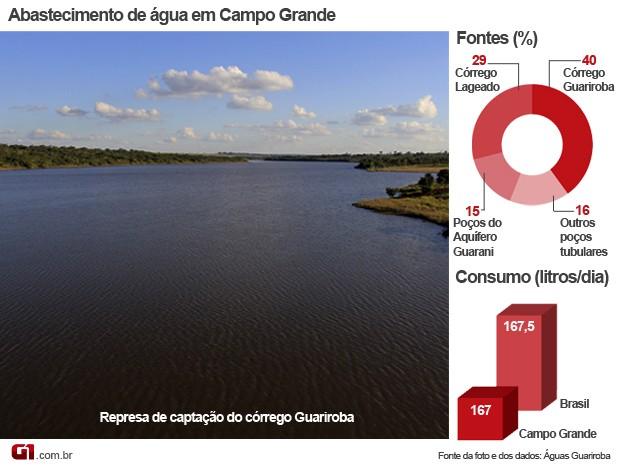 85eaf9da62 G1 - Abastecimento de água de Campo Grande opera com  folga  de 30 ...