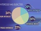 34% não têm interesse nas eleições em Ribeirão Preto, diz pesquisa Ibope