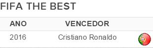 Cristiano Ronaldo vencedor The Best (Foto: globoesporte.com)